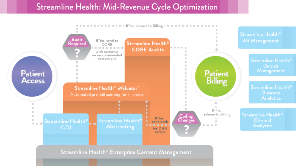 Revenue cycle optimization and revenue integrity solutions for hospitals and health organizations