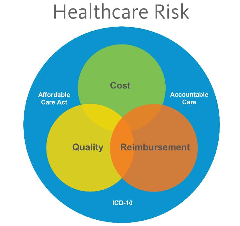 drivers of risk in healthcare 9 drivers of high healthcare costs in the us january 09, 2014 | print | email in 2012, healthcare costs per person averaged almost $9,000, a monumental increase from 2007, when healthcare per capita hovered around $7,600.