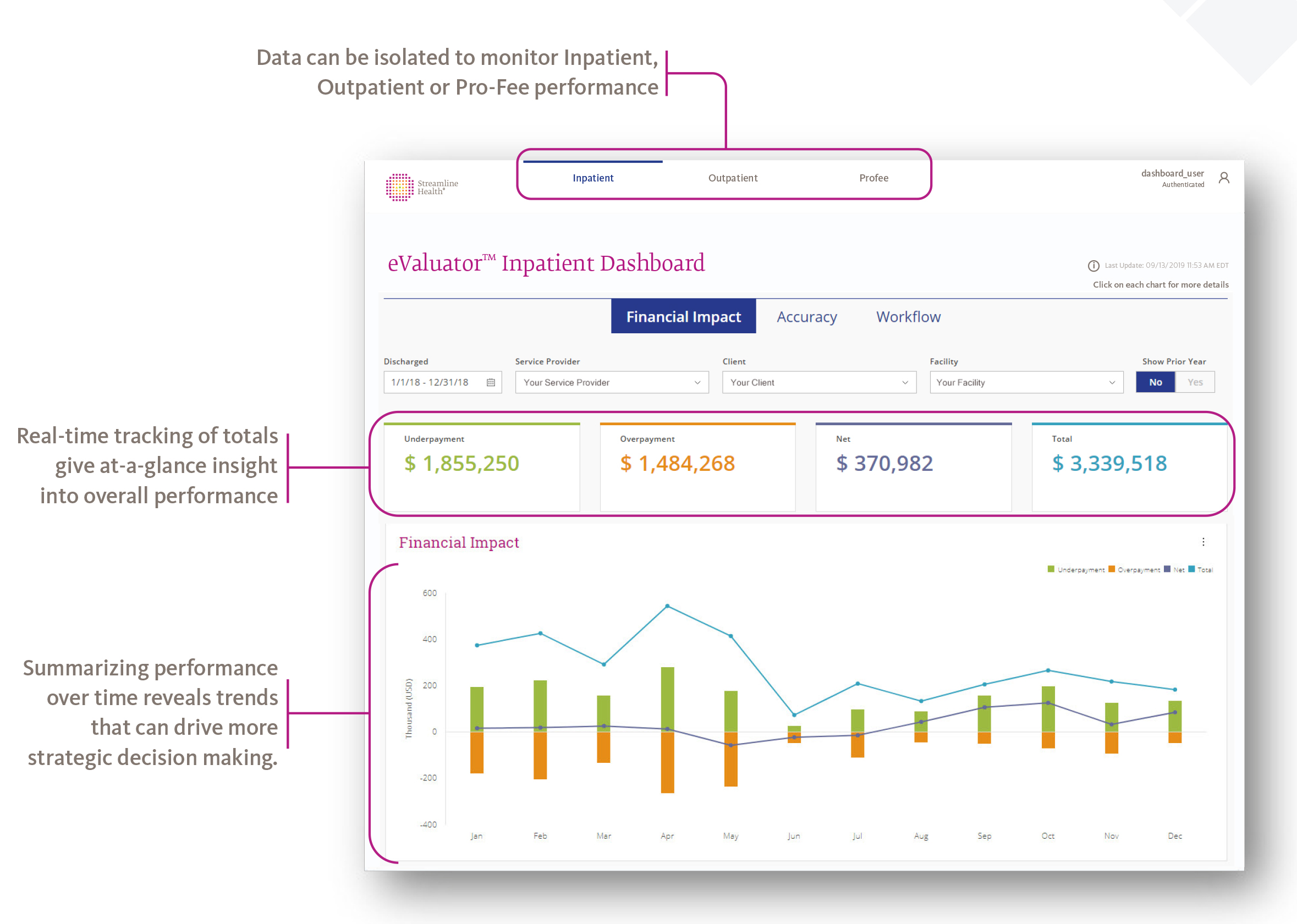 eValuator Revenue Integrity Dashboard for Revenue Cycle VPs